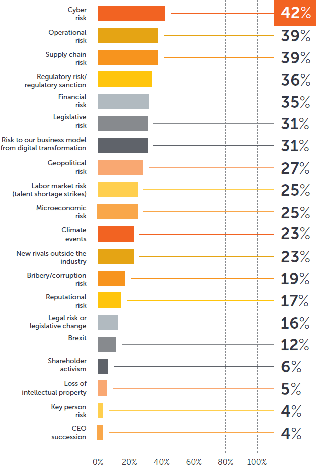 Board report figure 2