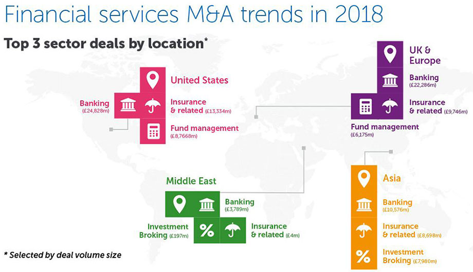 Global Trends - Financial Services M&A - Corporate law