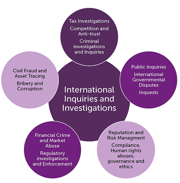 Inquries and investagtions legal services in the UK